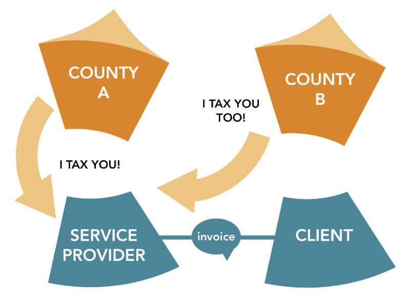 Service Providers in Brazil – Tax on Services (ISS) Nightmare